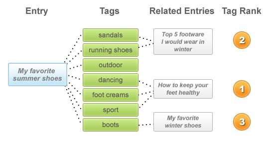 Diagram: Relationships